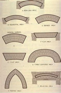 Columbia EDU Brick Arch Patterns How to Stencil a wall to look like BRICK with Cutting Edge Stencils. The result is stunning and this tutorial is very detailed. I feel like I could totally do this in my own house! Brick And Stone, Stone Work, Brick Feature Wall, Feature Walls, Brick Archway, Types Of Bricks, Brick Detail, Brick Art, Brick Architecture