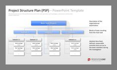 Project Management PowerPoint Template to illustrate the hierarchical structure of the performance scale, necessary to achieve the project objectives. Differ in subtasks.  #presentationload  www.presentationl...