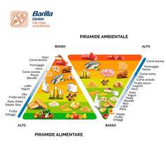 Doppia piramide alimentare e ambientale di Fondazione BCFN