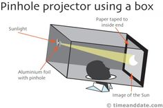 pinhole projector for viewing solar eclipse.