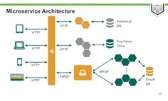 microservice html5 architecture - Google Search