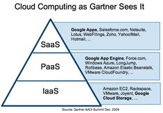 The famous Cloud Computing pyramid. Which apps and services make up the cloud computing platform. Cisco Certifications, Computer Repair Services, Managed It Services, Cloud Computing Services, Communication Networks, Instructional Technology, Computer Science, Business Marketing