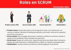 Roles en SCRUM #infografia #infographic #agile - TICs y Formación