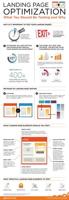 Optimización para Landing Pages #infografia #infographic #marketing