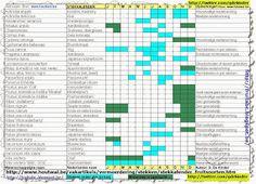 Stekkalender voor alle inheemse fruitsoorten. Volledige versie op: http://www.houtwal.be/vakartikels/vermeerdering/stekken/stekkalender_fruitsoorten.htm