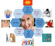 Cách chữa trị tàn nhang hiệu quả nhanh nhất cho bạn gái. Cùng bác sĩ Hương chia…