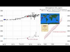 From NOAA: Time history of atmospheric carbon dioxide from 800,000 years before present until January, 2009. Recommend full screen/HD to read titles. See http://carbontracker.noaa.gov for more information on the global carbon cycle.