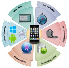 FUTURE OF MOBILE APPS IN BUSINESS INDUSTRY  Advancement of mobile technology has supported entrepreneurs to expand the business. Record has projected that 80% of the user's time is spent on the mobile apps than the browsers. You cannot ignore the importance of the mobile apps in the business industry.   https://mobileapplicationspecialist.wordpress.com/2015/01/05/future-of-mobile-apps-in-business-industry/  #mobile #mobileapp