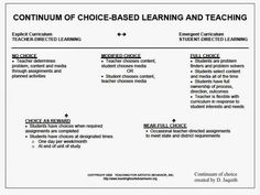 Transition To Choice Based Art Education: Generating Numerical Assessment Data In A TAB Art Program Teaching Art, Teaching Tools, Teaching Resources, Emergent Curriculum, Art Curriculum, Art Classroom, Classroom Organization, Professional Learning Communities, Crafts For 3 Year Olds