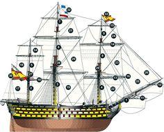 Información sobre las velas principales de un navío y los cabos que la representan.