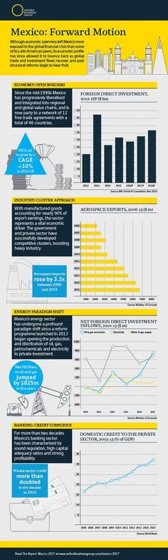 Trading infographic : Although economic openness left Mexico more exposed to the global financial cris