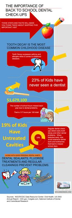Great #dental #health #infographic from the Fort Worth dental office of Dr. MV Cannon at Aesthetic Dental Innovations.