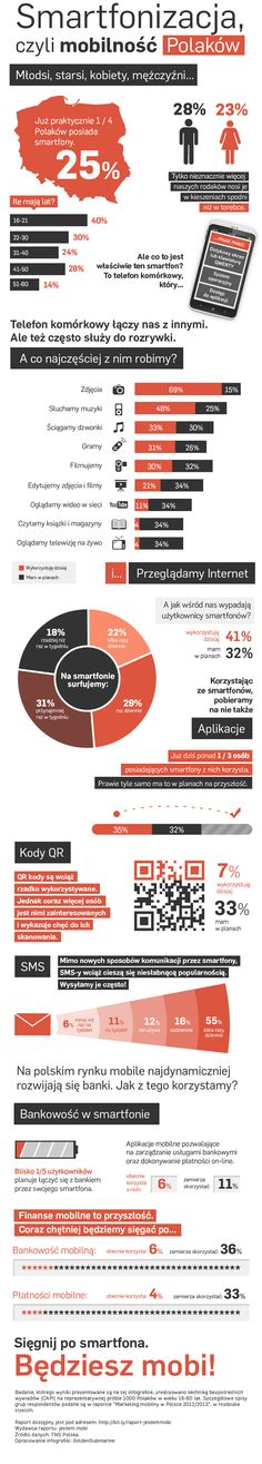 usage of #smartphones in Poland (infographic PL)