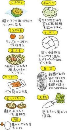 役に立つ画像ください in 2020 Healthy Cooking, Cooking Tips, Cooking Recipes, Drink Recipe Book, Food Illustrations, Food Menu, Kitchen Hacks, Japanese Food, No Cook Meals