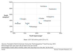 Youth hyperusage (Quelle: Forrester)