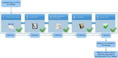 ux process flows - Cerca con Google