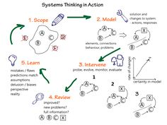Systems Thinking In Action