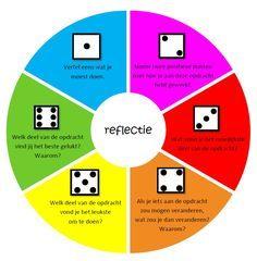 Reflectiemodel om te gebruiken bij het reflecteren. Gemaakt door Linda de Vries