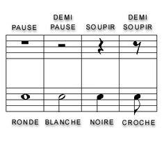 Les silences en musique: pause, demi-pause, soupir, demi-soupir.