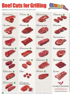 Beef-Cut-Chart_Grilling