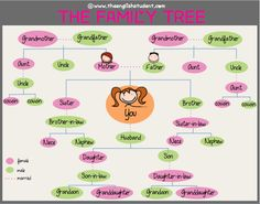 ESL, family relations, family relationships, family members, family connections, ESL vocabulary