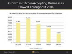 #bitcoin growth in #2014  #btc #report #usa #uk Bitcoin Accepted, Bar Chart, Ads, Business, Channel, Bar Graphs, Store, Business Illustration
