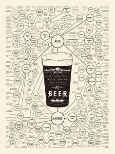 The World of Beer. This infographic breaks down the many varieties of beer for you. Are you more of an American lager and pilsner fan or do European brews have your heart? Beer Brewing, Home Brewing, Beer Infographic, Infographic Posters, Craft Bier, Beer Types, Beer Poster, Alcohol, Wine And Beer