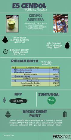 infograph cendol Asyiffa