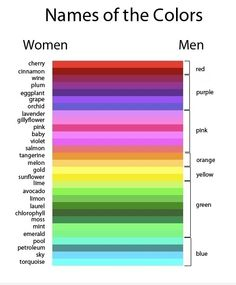 men vs women when they name colors....