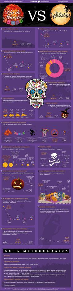 Infografía que compara y contrasta las dos tradiciones del Día de los muertos y Halloween (Día de las brujas).