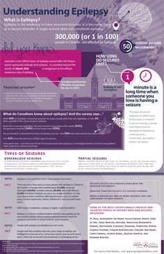 Understanding Epilepsy Infographic. Count down to Purple Day March 26th. (info is about Canada but same stats apply worldwide)