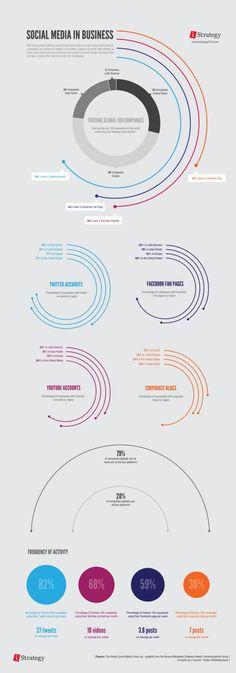 Business infographic & data visualisation Social Media In Business Infographic Infographic Description Social Media In Business Infographic – Infographic Source – Web Design, Graph Design, Chart Design, Slide Design, Design Trends, Information Visualization, Data Visualization, Marketing Digital, Media Marketing