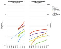 Check out the #mobile broadband #growth vs. wired broadband... clearly there's no competition! #stats