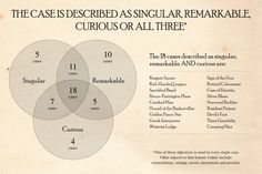"It looks like all 4 of my favorite cases are ""singular"", ""remarkable"", and ""curious"". Guess which ones made the cut!"