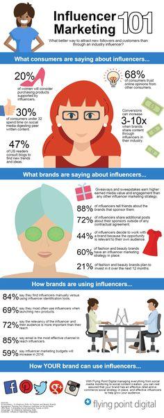 Influencer Marketing 101 Infographic - 2016 strategy tips by Flying Point Digital Influencer Marketing, E-mail Marketing, Marketing Software, Social Media Influencer, Marketing Digital, Business Marketing, Content Marketing, Affiliate Marketing, Internet Marketing