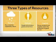 factors of production-economic term for the four categories of resources: land, labor, capital, and entrepreneurship