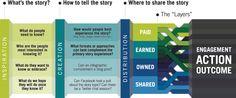 Proces i elementi digitalnog pripovedanja: inspiracija, kreacija i distribucija priče |