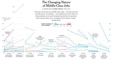 The Changing Nature of Middle-Class Jobs | The New York Times