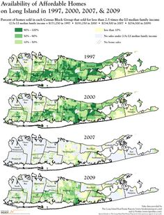 Availability of Affordable Houses on Long Island, 1997-2009