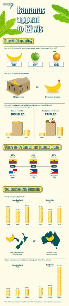 Bananas appeal to kiwis – infographic Household, Bananas, Infographics, Diagram, Infographic, Banana, Infographic Illustrations, Info Graphics