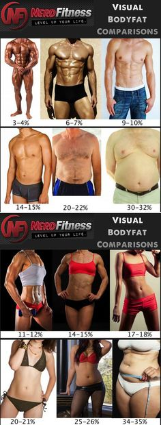 Body Fat Comparisons for Men & Women. - The body fat calculator machine says I am 20.8%. My goal is to maintain 15-17%.