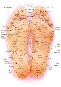 Con esta fotografía podré hacer masajes de pies para aliviar los dolores de cualquier parte del cuerpo.