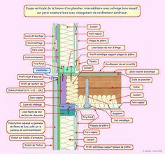 Conseils et assistance technique, aspects normatifs et réglementaires, Expert bois, Ophi Système.