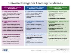 This website has a variety of tools to help teachers implement UDL in their classrooms such as; including lesson plan templates, planning templates, and the UDL principles Lesson Plan Examples, Lesson Plan Templates, Lesson Plans, Teacher Education, Education Humor, Special Education, Elementary Education, Instructional Coaching, Instructional Design