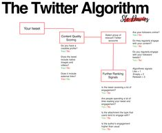 Decoding The Social Media Algorithms In The Ultimate Guide Twitter Tips, Sales Tips, Decoding, Affiliate Marketing, Texts, Social Media, Messages, Content, Facebook