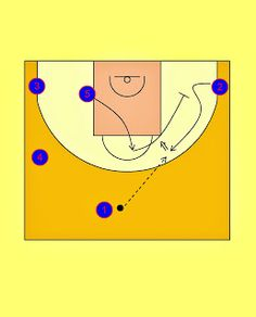 Pick'n'Roll. Resources for basketball coaches.: FC Barcelona Last Seconds Play