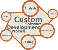 Knowing the Services Offered by Software Testing Company