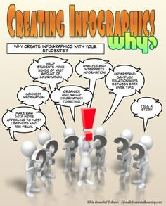 Creating Infographics with Students|Langwitches Blog
