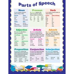Parts Of Speech Small Chart by Creative Teaching Press: Language Arts: K12SchoolSupplies.net