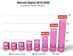 Le marché de la svod français entre 2010 et 2019. Source : CNC 2020 Films Récents, France, Cnc, Bar Chart, Walking, Bar Graphs